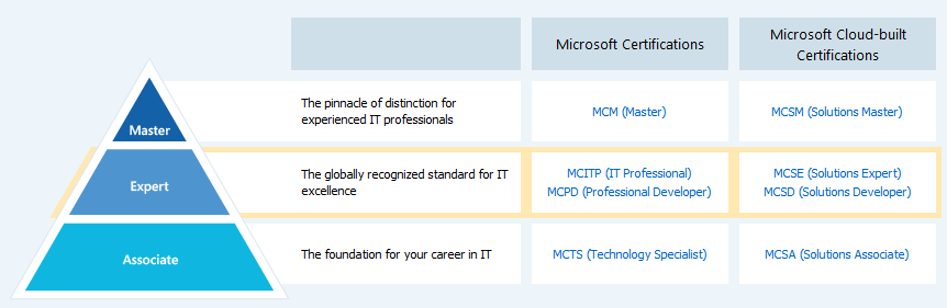 New Microsoft Certification Tree